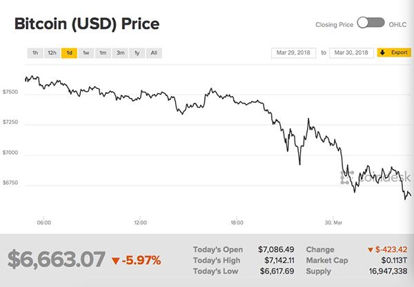 比特币1日内价格波动。