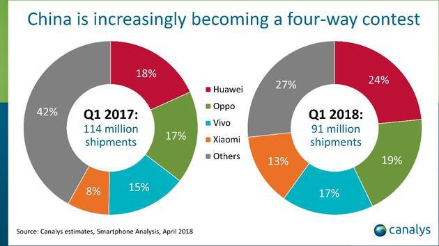 中国智能手机市场正逐渐演变为四家本土公司角力的市场(图片来源:Canalys)