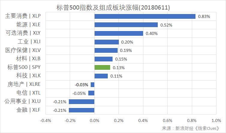 标普500指数及构成板块日涨幅(以代表性基金表征)(图片来源:新浪财经)