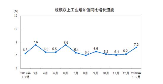 过去一年,规模以上工业增加值同比增长速度(来源:统计局网站)