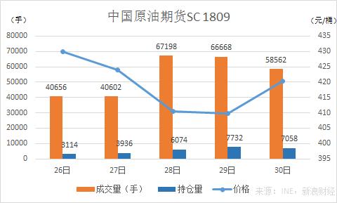 中国原油期货主力合约SC1809首周交易情况(来源:新浪财经)