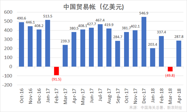 中国海关总署公布的中国贸易帐(单位:亿美元)
