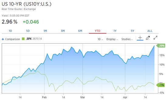 年初至今,美国10Y国债利率、标普500指数走势对照(来源:CNBC、新浪财经zh'l)