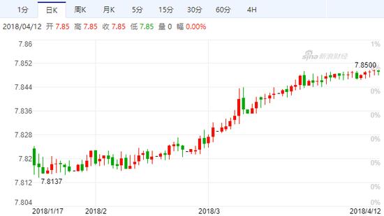 美元兑港元汇率走势图(日线)(来源:新浪财经)