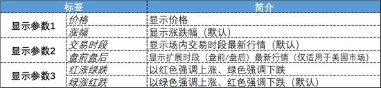 行情数据的可选显示参数说明(来源:新浪财经)