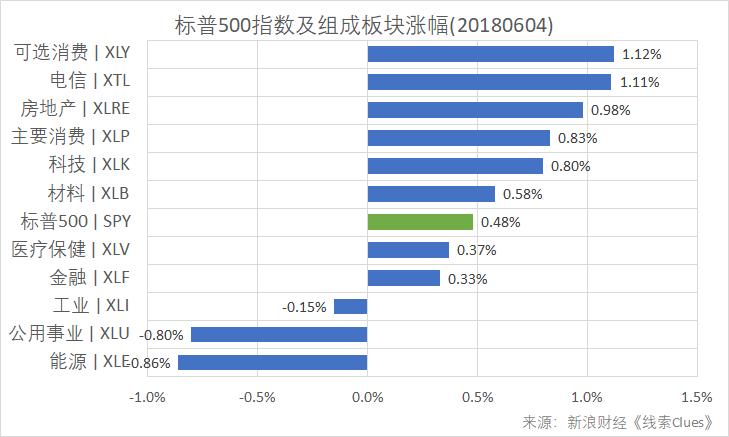 标普500指数及组成板块涨幅(以代表性基金表征)(20180604)(图片来源:新浪财经)