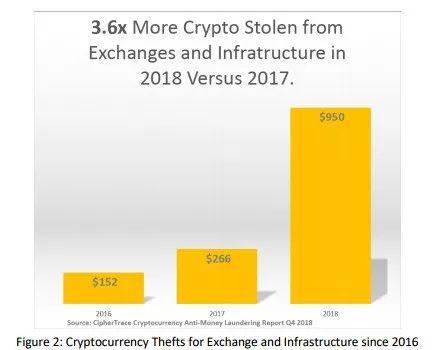 △2016-2018年加密货币交易所或基础设施被盗取金额的对比