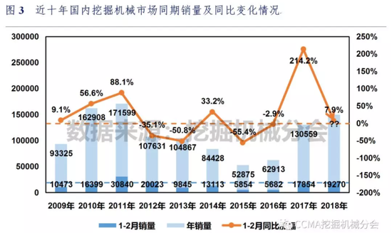 近十年国内挖掘机械市场同期销量及同比变化情况(来源:CCMA挖掘机械分会)
