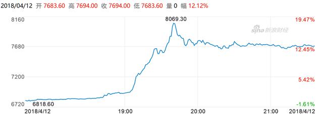 北京时间12日晚间,比特币出现暴涨行情(图片来源:新浪财经)