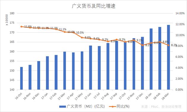 广义货币供应量及同比增速(图片来源:新浪财经)