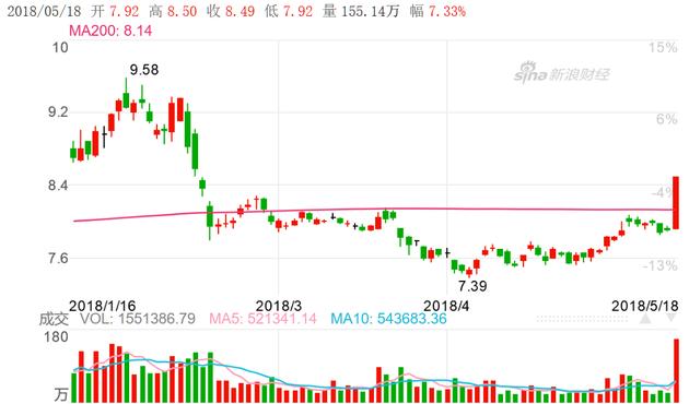 周五,中国石油(601857)大涨7.33%,一举收复200日均线(图片来源:新浪财经)