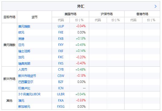 ETF精选——外汇类,主要选取了美元指数及其组件、新兴市场外汇基金作为代理。(来源:新浪财经)