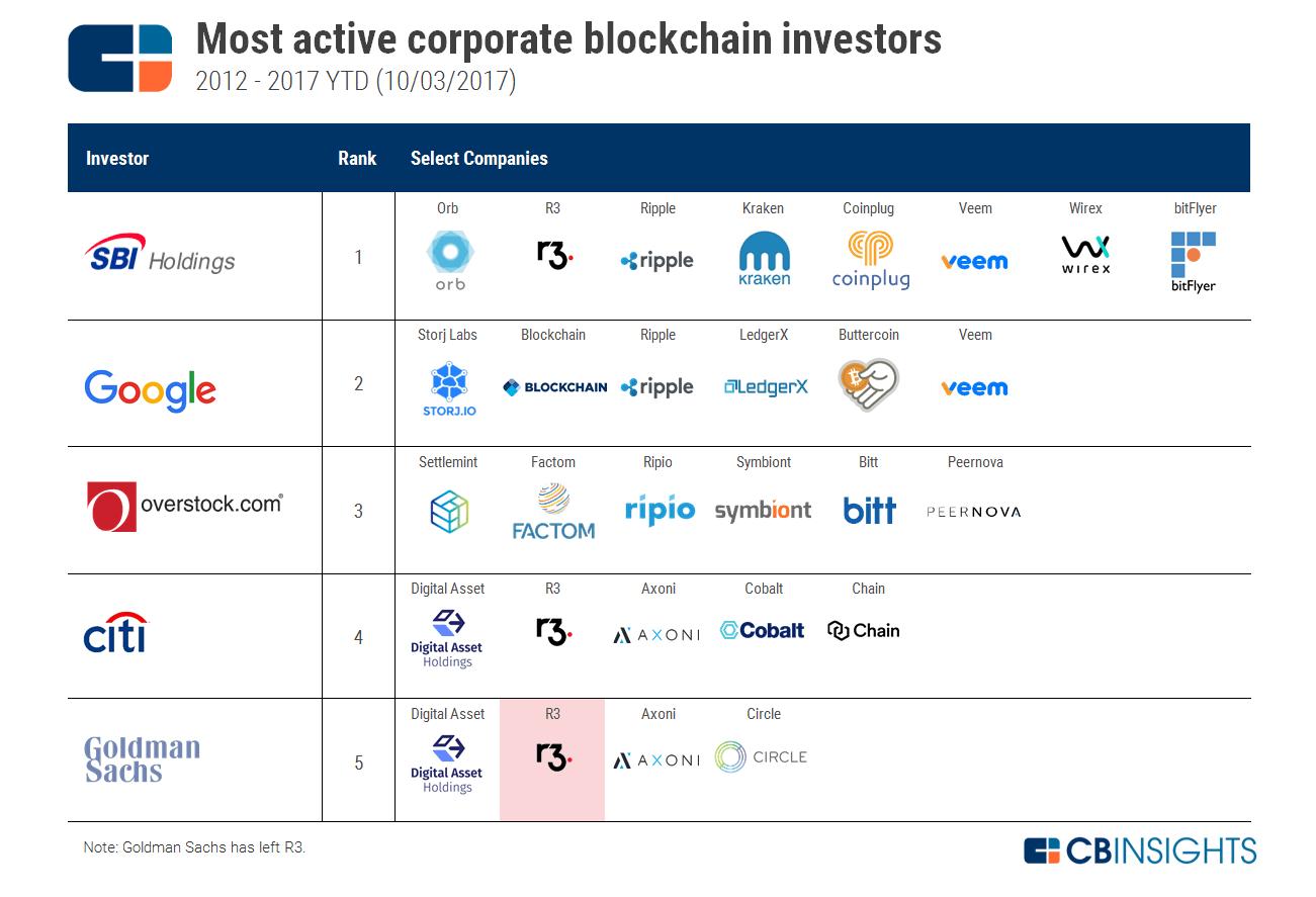 https://s3.amazonaws.com/cbi-research-portal-uploads/2017/10/11113653/2017.10.02-Most-Active-Corporate-List2.png