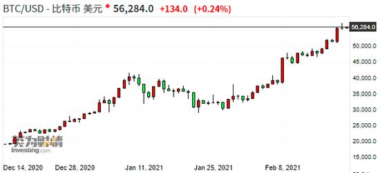 (比特币近期持续大涨,来源:Investing)