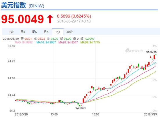 美元指数走势图(来源:新浪财经)