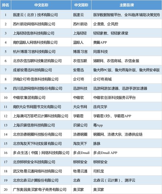 (来源:工业和信息化部网络安全产业信息中心)
