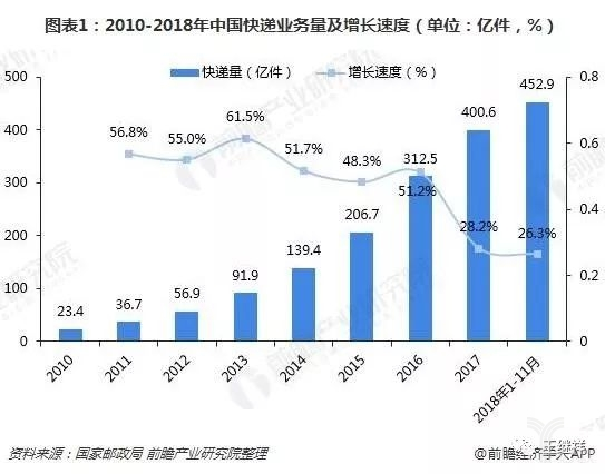 2010-2018年中国快递业务量及增长速度