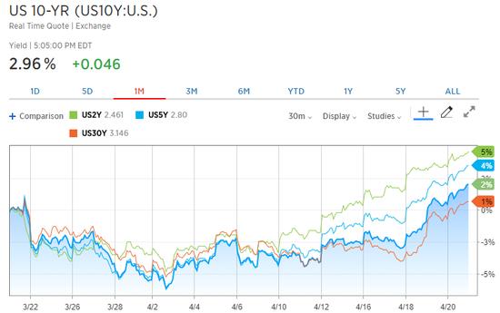 美国2Y、5Y、10Y、30Y国债收益率走势图(一个月)(来源:CNBC、新浪财经整理)