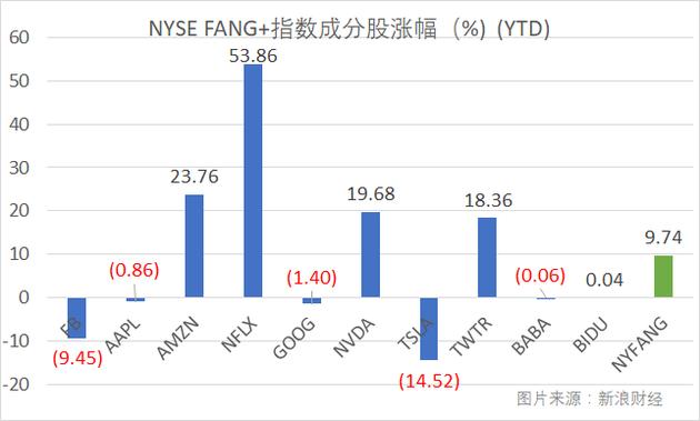 NYSE FANG+指数及成分股2018年Q1累计涨幅(图片来源:新浪财经)