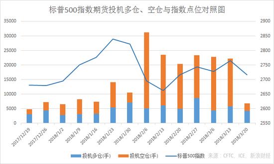 CME标普500指数期货投机多仓、空仓与指数点位对照图(来源:新浪财经)