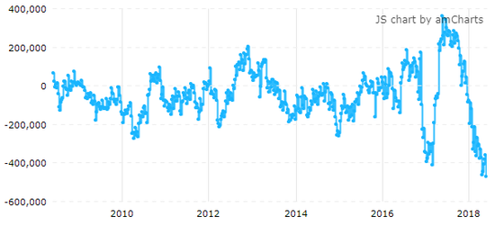 截止5月29日,美国10Y国债期货投机净空仓达有记录以来最大值(来源:CFTC、Tradingster、新浪财经整理)