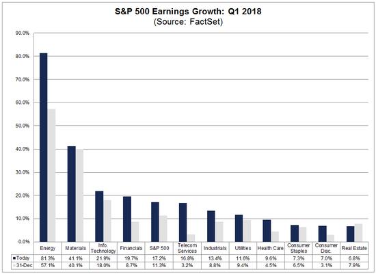 2018年Q1,不同行业标准普尔500公司盈利(earnings)增长预估(来源:FactSet)