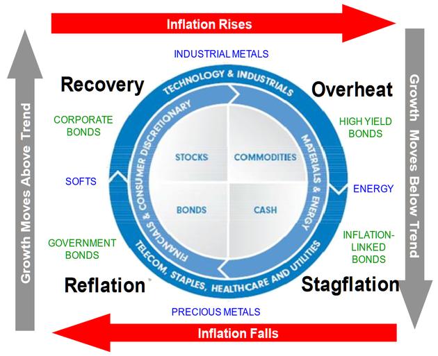 投资时钟示意图(The Investment Clock Diagram)(图片来源:Fidelity、新浪财经整理)