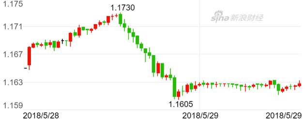 欧元周一逆转下跌(30分钟K线图)(图片来源:新浪财经)
