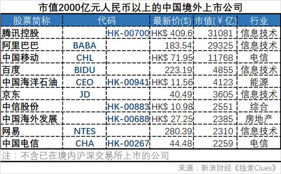 市值2000亿元人民币以上、主要经营活动在境内的中国境外上市公司。注:按照汇率USD/CNY=6.2755、HKD/CNY=0.7988换算。(图片来源:新浪财经)