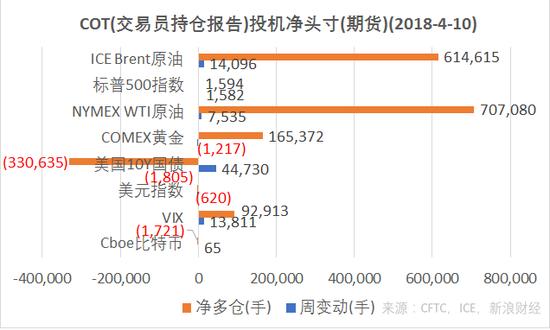 1结合CFTC、ICE的交易员持仓报告(COT),截至4月3日,ICE Brent原油、VIX指数投机净多仓增加,COMEX黄金期货投机净多仓减少,NYMEX WTI原油、美国10Y国债、Cboe比特币期货净空仓增加,ICE美元指数期货净空仓减少。(图片来源:CFTC,ICE,新浪财经)