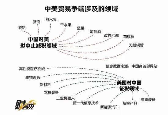中美贸易争端涉及领域(来源:财看见)