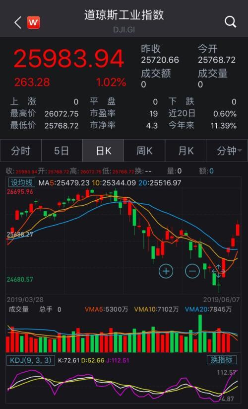 多头狂欢!美股创6个月最大单周涨幅,分析师:市场已过度解读降息预期,事情没那么简单……