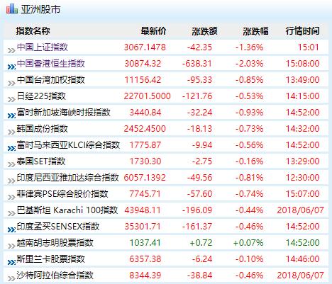 北京时间8日下午,亚洲市场股指全面下跌(来源:新浪财经)