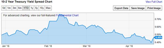 4月19日,美国10Y-2Y国债收益率利差至48BP。4月16日,该利差曾达到金融危机以来最低读数44BP。(来源:YCharts、新浪财经整理)