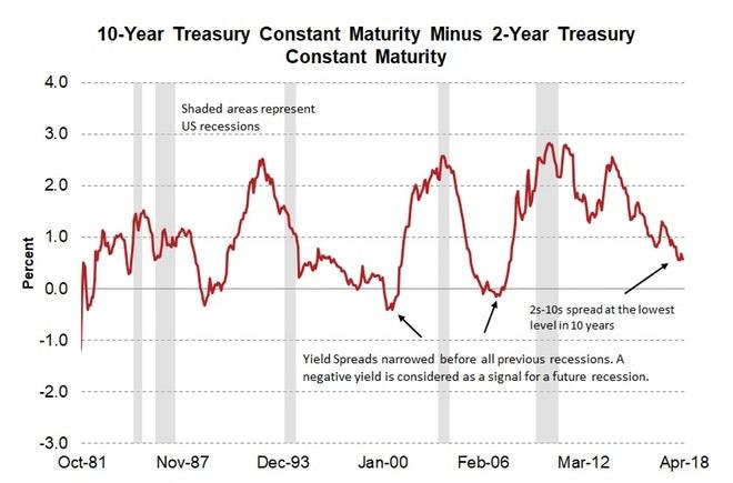 投资者之所以担心美国10Y-2Y国债收益率利差的持续收窄,是因为历史上这较大概率地跟随着经济衰退。如图,最近两次衰退都发生于利差为负的低谷之后。注:灰色区间代表衰退期(来源:Fred、新浪财经整理)