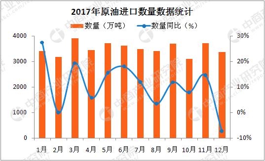 2017年中国原油进口数量数据统计(月度)(来源:中商产业研究院)