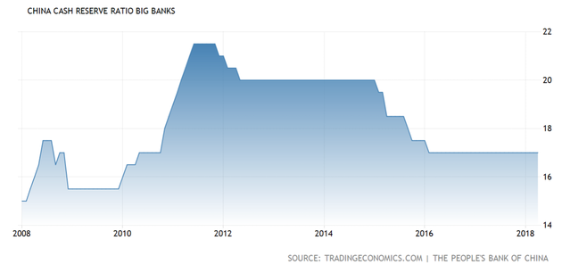 最近十年中国大型商业银行存款准备金率(来源:TRADING ECONOMICS、新浪财经整理)