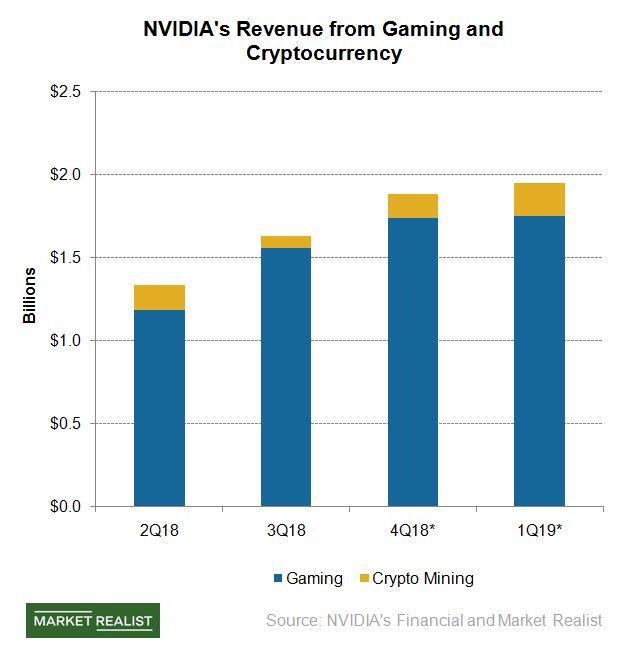 市场研究分析英伟达(NVDA)游戏业务与加密货币挖矿业务收入。(图片来源:Market Realist)