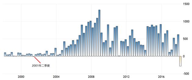 中国经常帐,单位:亿美元(来源:国家外汇管理局、TRADING ECONOMICS、新浪财经整理)