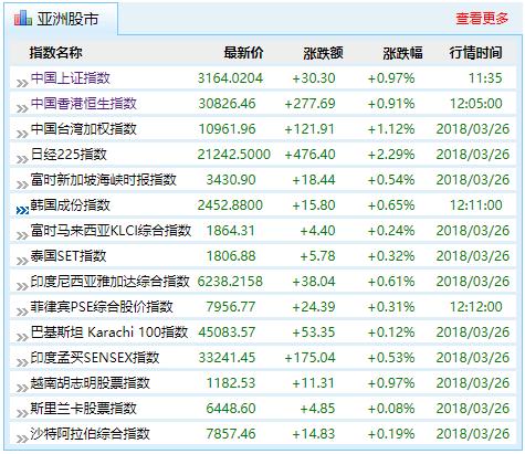 27日午盘,亚太股市普遍上涨(来源:新浪财经)
