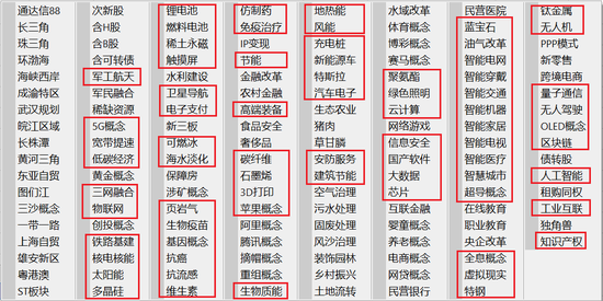 沪深市场存在大量与中国制造2025相关的概念板块,显示相关投资主题受到A股零售投资者追捧。(图片来源:通达信终端)